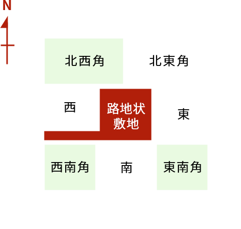 形状と方角の説明図